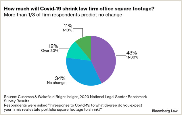 Unique Business Cards For Attorney Analysis Will Covid Force Firms To Ditch The Fancy Fices